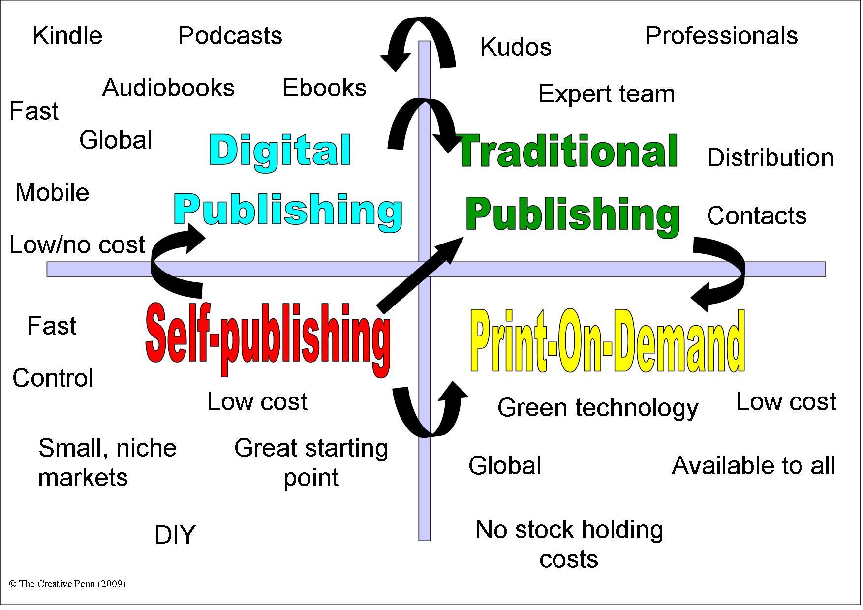 Best self publishing options