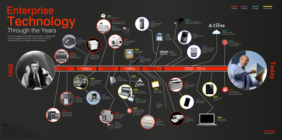 technology_through_years
