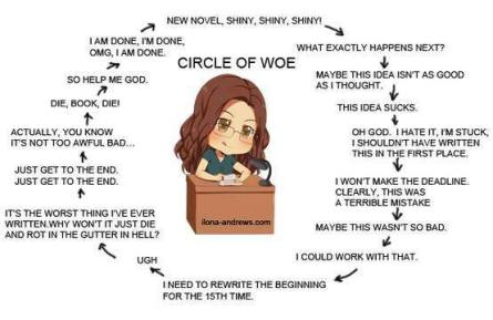 circle of woe